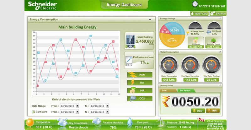 Energy Dashboards for Schneider Electric