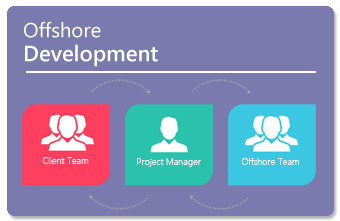 Offshore Development
