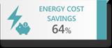 ENERGY COST 64%