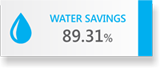 WATER SAVINGS 89.31%