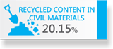 RECYCLED CONTENT IN CIVIL MATERIALS 20.15%