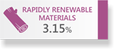 RAPIDLY RENEWABLE MATERIALS 3.15%